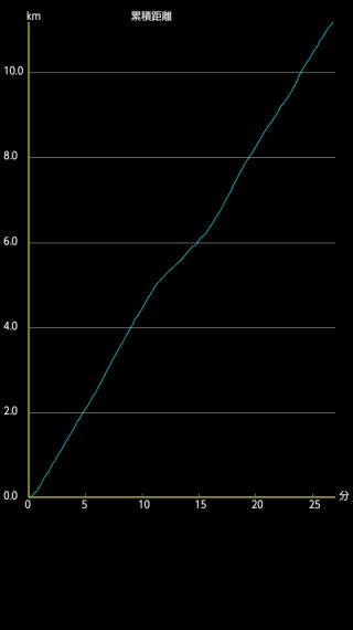 ytlog_chart
